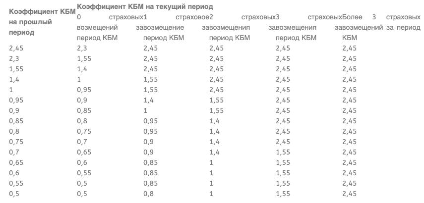 КБМ – коэффициент бонус-малус